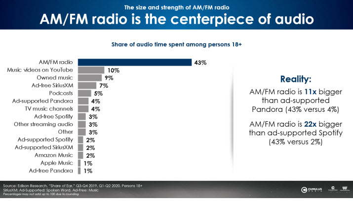 Chart showing time spent listening to various audio sources