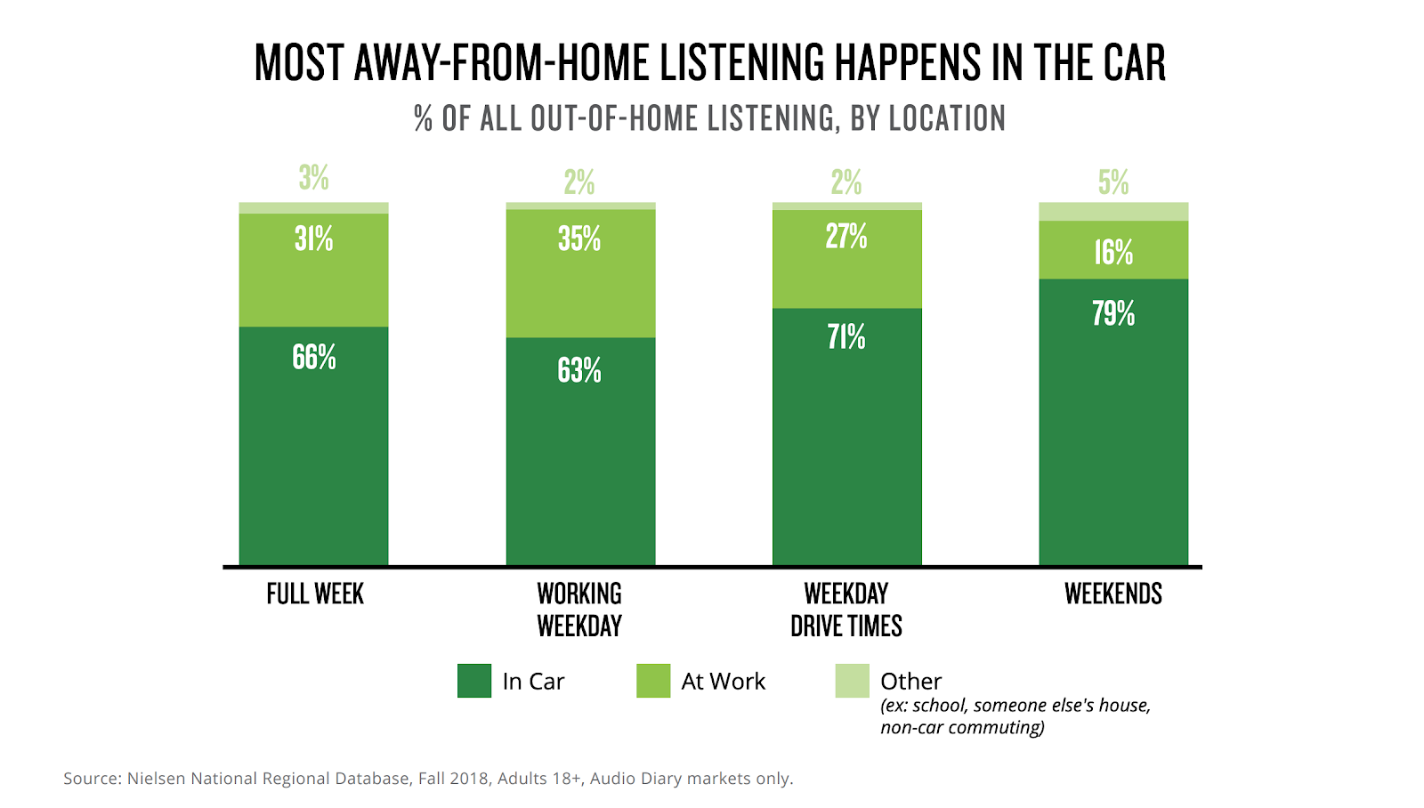 Bar chart with Nielsen data that shows most away-from-home listening happens in the car