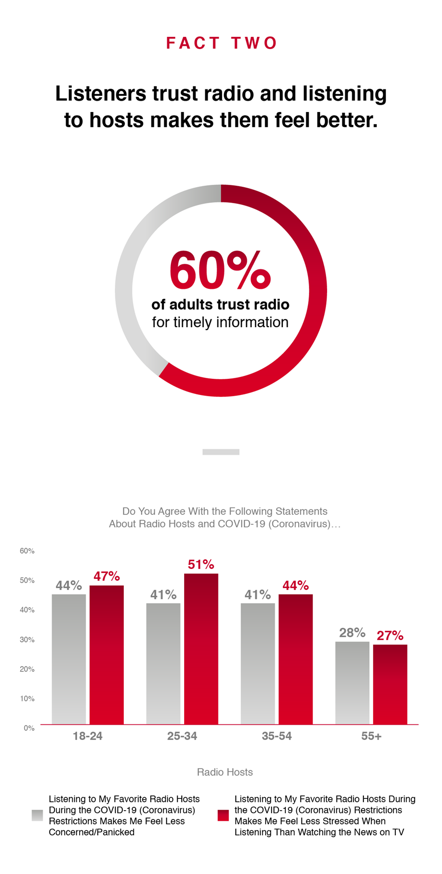 iHeartRadio stats about Americans listening to more radio at home