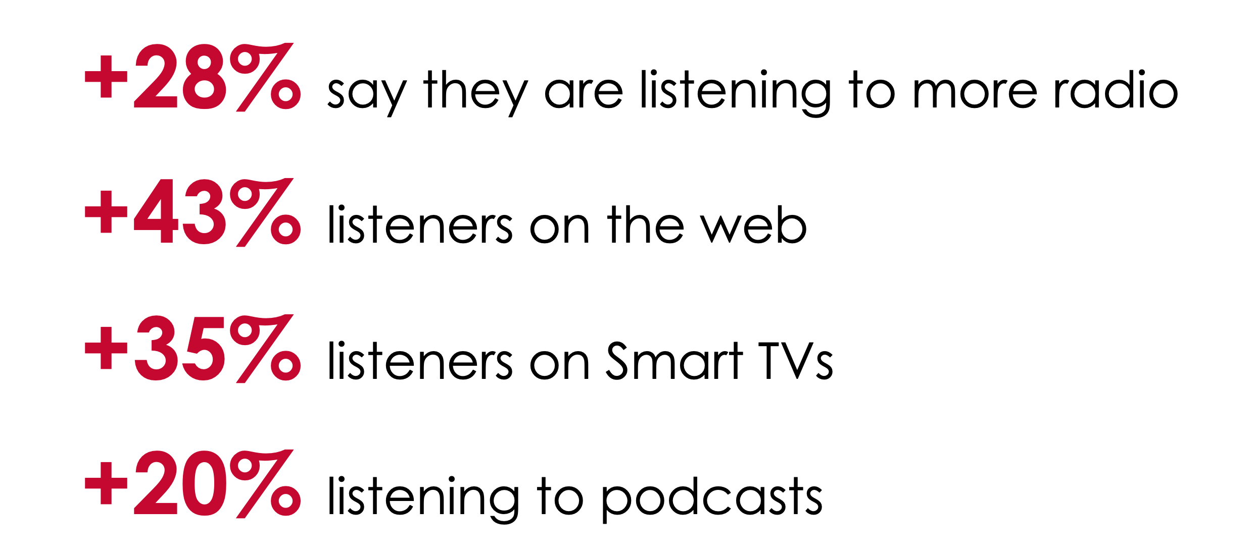 iHeart stats graphic about consumers listening to radio at home: 28% say they are listening to more radio; 43% listeners on the web; 35% listeners on Smart TVs; 20% listening to podcasts