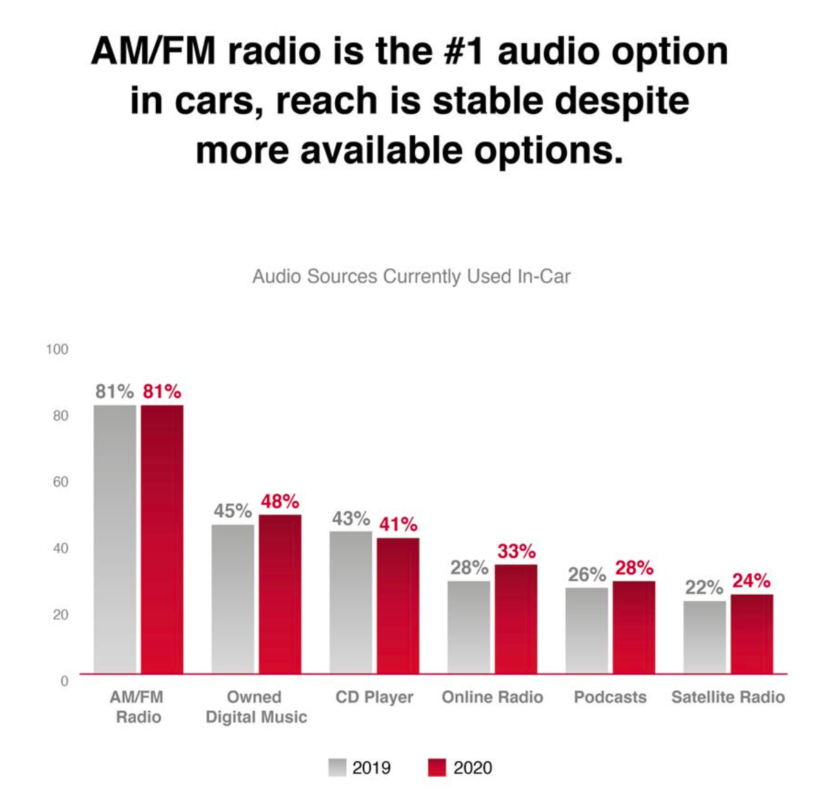 Bar graph that shows AM/FM radio is the #1 audio option in cars compared to owned music, CDs, online radio, podcasts, etc.