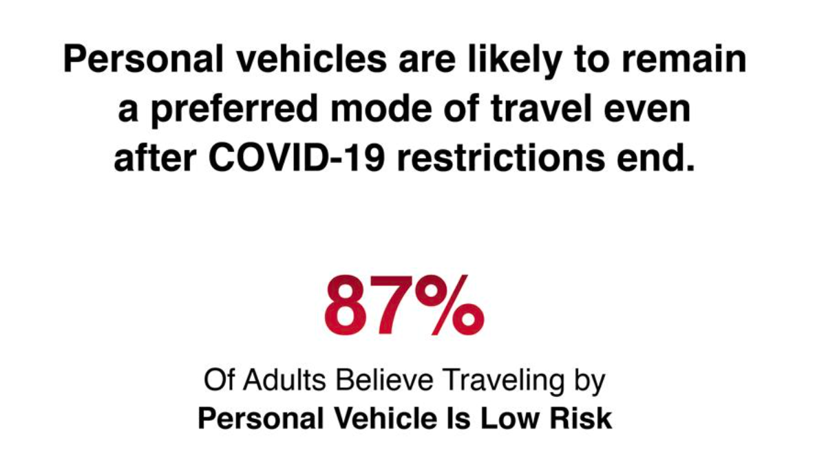 Graphic that says 87% of adults believe traveling by personal vehicle is low risk